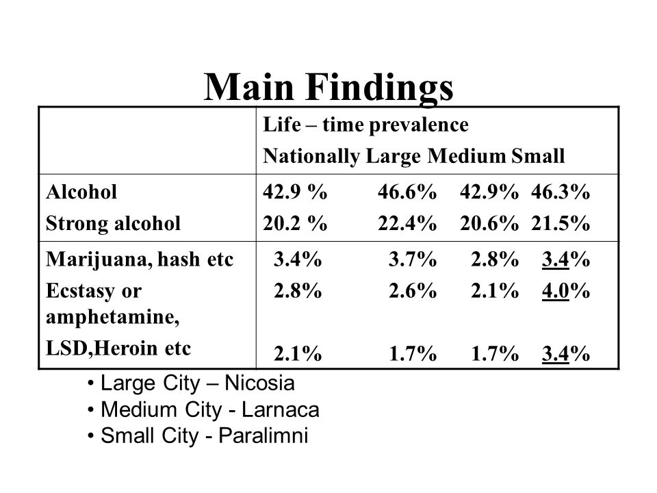 Main Findings Life – time prevalence Nationally Large Medium Small Alcohol Strong alcohol 42.9 % 46.6% 42.9% 46.3% 20.2 % 22.4% 20.6% 21.5% Marijuana, hash etc Ecstasy or amphetamine, LSD,Heroin etc 3.4% 3.7% 2.8% 3.4% 2.8% 2.6% 2.1% 4.0% 2.1% 1.7% 1.7% 3.4% Large City – Nicosia Medium City - Larnaca Small City - Paralimni