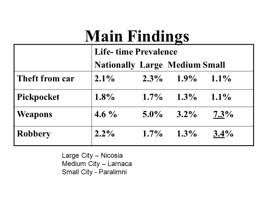 Main Findings Life- time Prevalence Nationally Large Medium Small Theft from car2.1% 2.3% 1.9% 1.1% Pickpocket1.8% 1.7% 1.3% 1.1% Weapons4.6 % 5.0% 3.2% 7.3% Robbery2.2% 1.7% 1.3% 3.4% Large City – Nicosia Medium City – Larnaca Small City - Paralimni