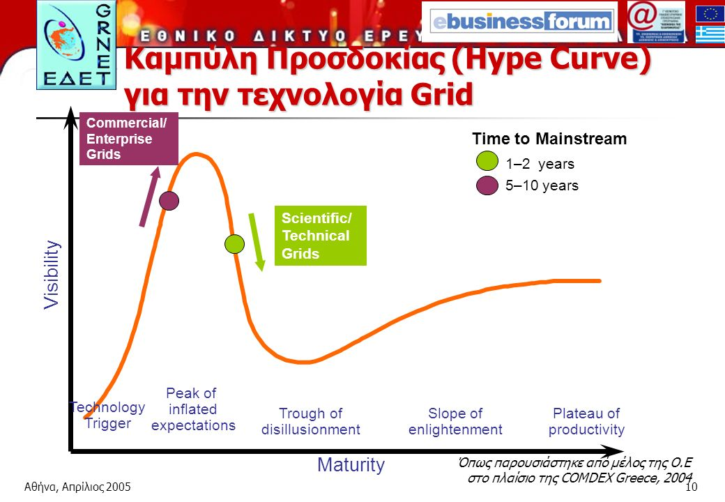 Αθήνα, Απρίλιος Καμπύλη Προσδοκίας (Hype Curve) για την τεχνολογία Grid Όπως παρουσιάστηκε από μέλος της Ο.Ε στο πλαίσιο της COMDEX Greece, 2004 Maturity Visibility Trough of disillusionment Slope of enlightenment Plateau of productivity Technology Trigger Peak of inflated expectations Time to Mainstream 1–2 years 5–10 years Commercial/ Enterprise Grids Scientific/ Technical Grids