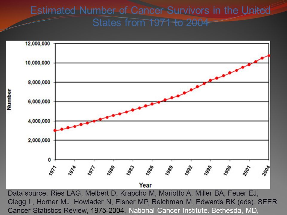 Estimated Number of Cancer Survivors in the United States from 1971 to 2004 Data source: Ries LAG, Melbert D, Krapcho M, Mariotto A, Miller BA, Feuer EJ, Clegg L, Horner MJ, Howlader N, Eisner MP, Reichman M, Edwards BK (eds).