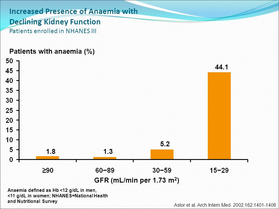 Increased Presence of Anaemia with Declining Kidney Function Patients enrolled in NHANES III Astor et al.