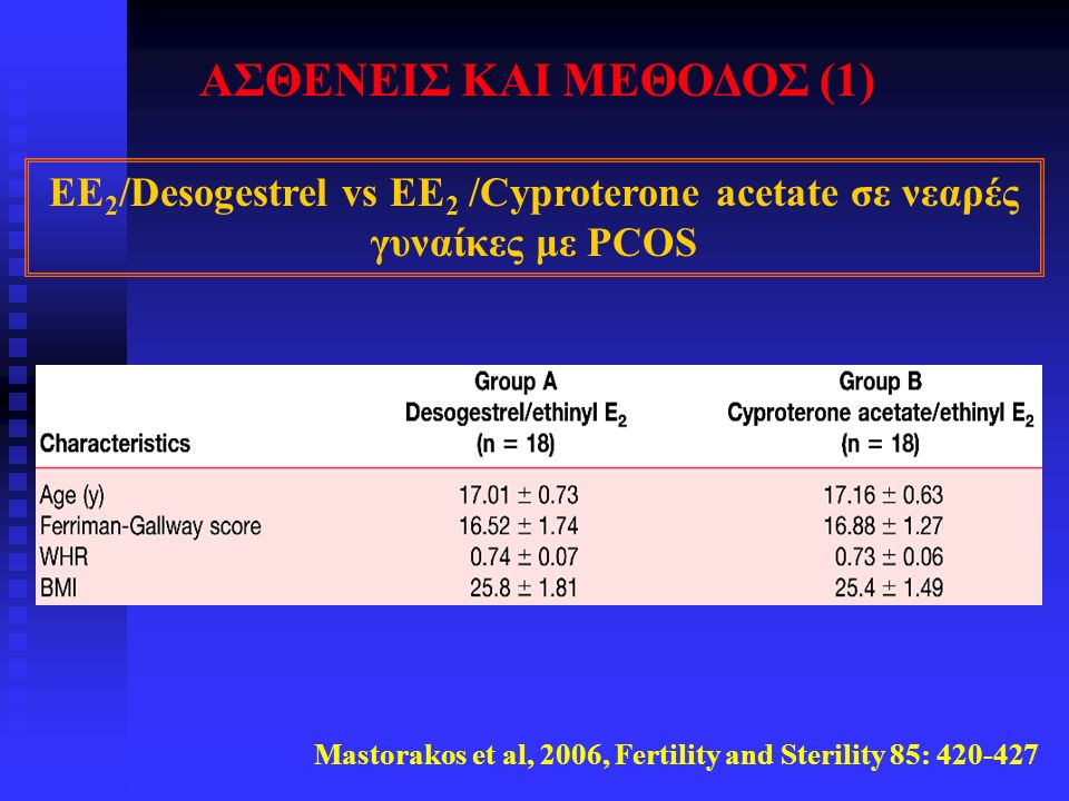 Mastorakos et al, 2006, Fertility and Sterility 85: EE 2 /Desogestrel vs EE 2 /Cyproterone acetate σε νεαρές γυναίκες με PCOS ΑΣΘΕΝΕΙΣ ΚΑΙ ΜΕΘΟΔΟΣ (1)