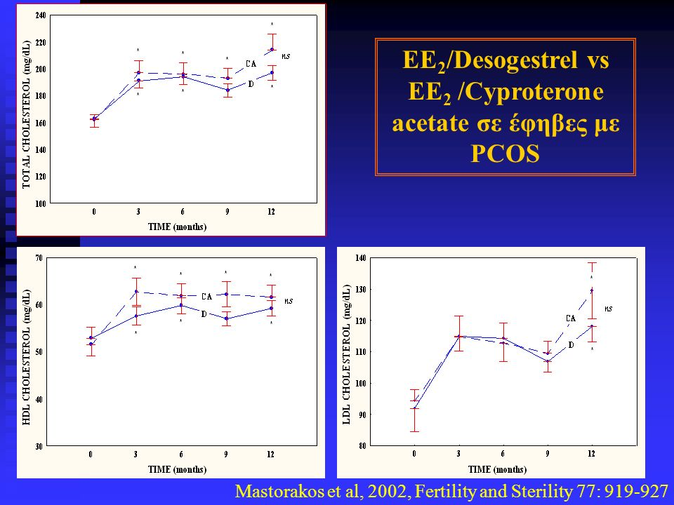 Mastorakos et al, 2002, Fertility and Sterility 77: EE 2 /Desogestrel vs EE 2 /Cyproterone acetate σε έφηβες με PCOS