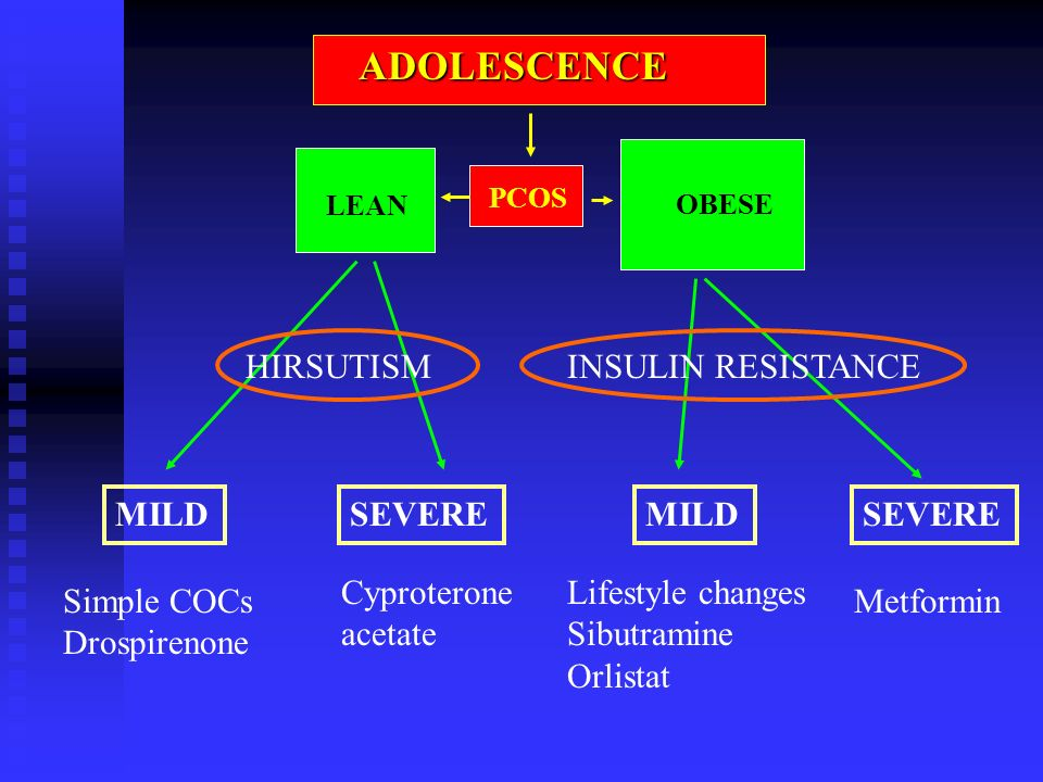 ADOLESCENCE PCOS LEAN OBESE MILD Simple COCs Drospirenone SEVERE Cyproterone acetate SEVEREMILD Lifestyle changes Sibutramine Orlistat Metformin HIRSUTISMINSULIN RESISTANCE