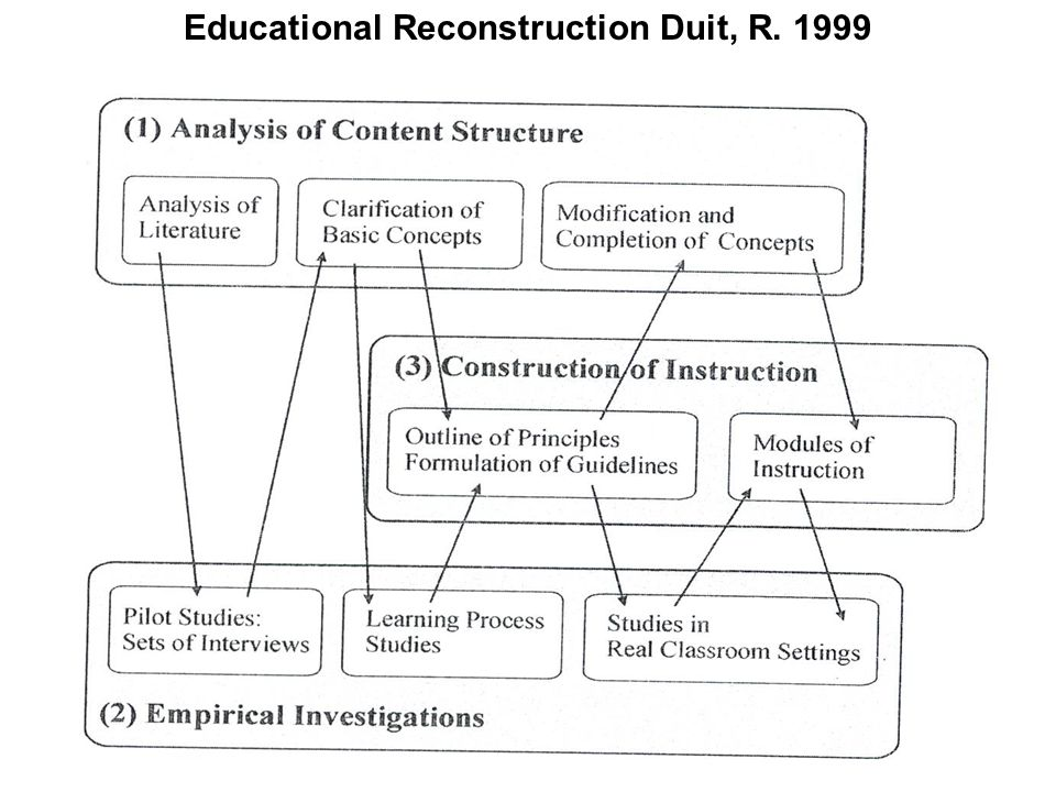 Educational Reconstruction Duit, R. 1999