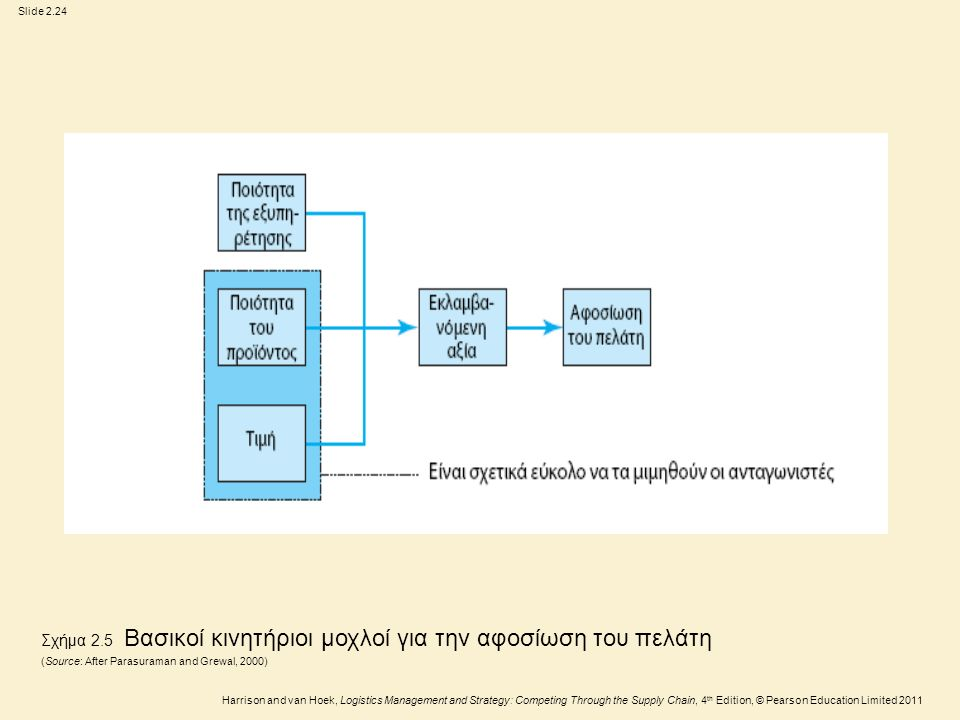 Slide 2.24 Harrison and van Hoek, Logistics Management and Strategy: Competing Through the Supply Chain, 4 th Edition, © Pearson Education Limited 2011 Σχήμα 2.5 Βασικοί κινητήριοι μοχλοί για την αφοσίωση του πελάτη (Source: After Parasuraman and Grewal, 2000)