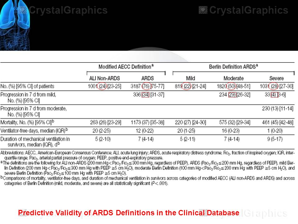 Predictive Validity of ARDS Definitions in the Clinical Database