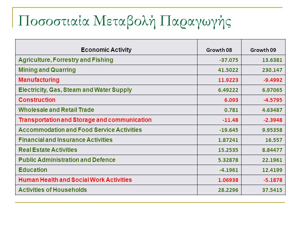 Ποσοστιαία Μεταβολή Παραγωγής Economic Activity Growth 08Growth 09 Agriculture, Forrestry and Fishing Mining and Quarring Manufacturing Electricity, Gas, Steam and Water Supply Construction Wholesale and Retail Trade Transportation and Storage and communication Accommodation and Food Service Activities Financial and Insurance Activities Real Estate Activities Public Administration and Defence Education Human Health and Social Work Activities Activities of Households