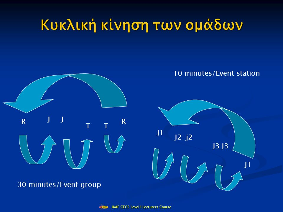 IAAF CECS Level I Lecturers Course Κυκλική κίνηση των ομάδων J1 J2 j2 J3 J1 R T R J 30 minutes/Event group 10 minutes/Event station