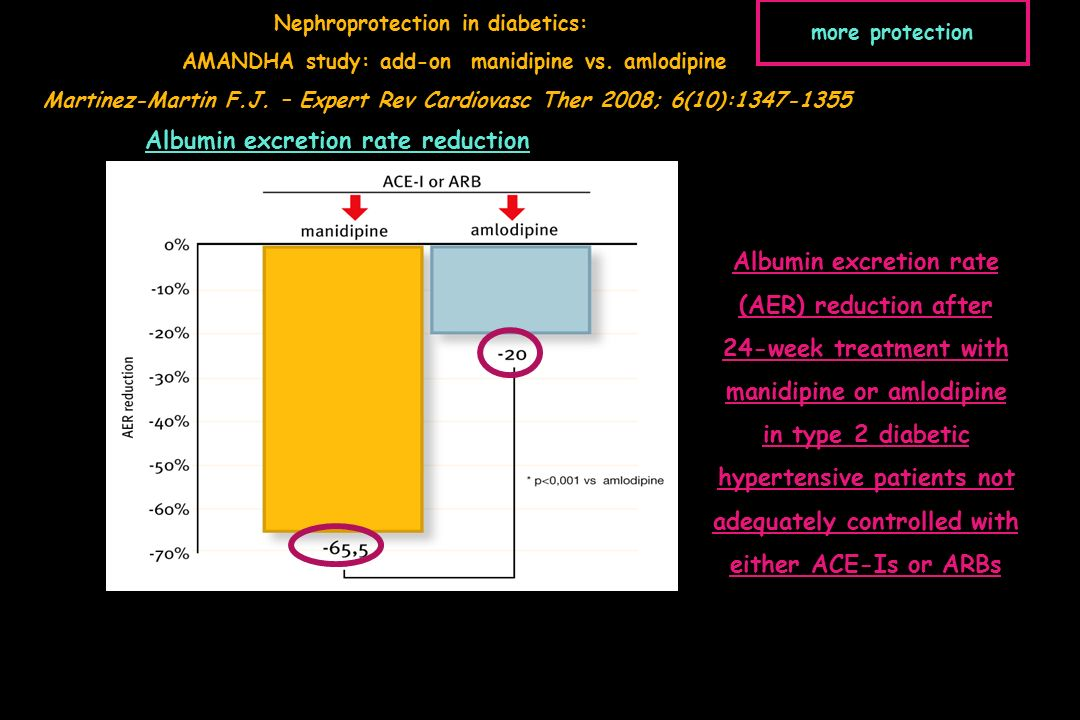 Albumin excretion rate (AER) reduction after 24-week treatment with manidipine or amlodipine in type 2 diabetic hypertensive patients not adequately controlled with either ACE-Is or ARBs Albumin excretion rate reduction Nephroprotection in diabetics: AMANDHA study: add-on manidipine vs.
