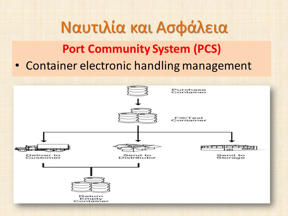 Ναυτιλία και Ασφάλεια Port Community System (PCS) Container electronic handling management