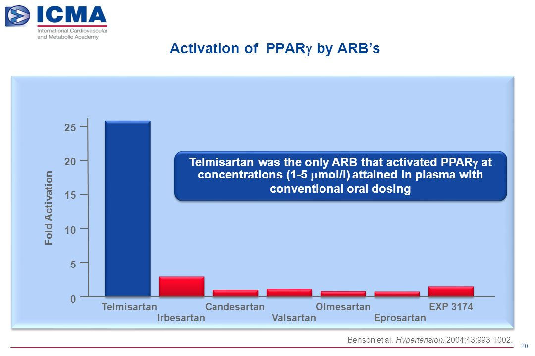 20 Telmisartan was the only ARB that activated PPAR  at concentrations (1-5  mol/l) attained in plasma with conventional oral dosing Benson et al.