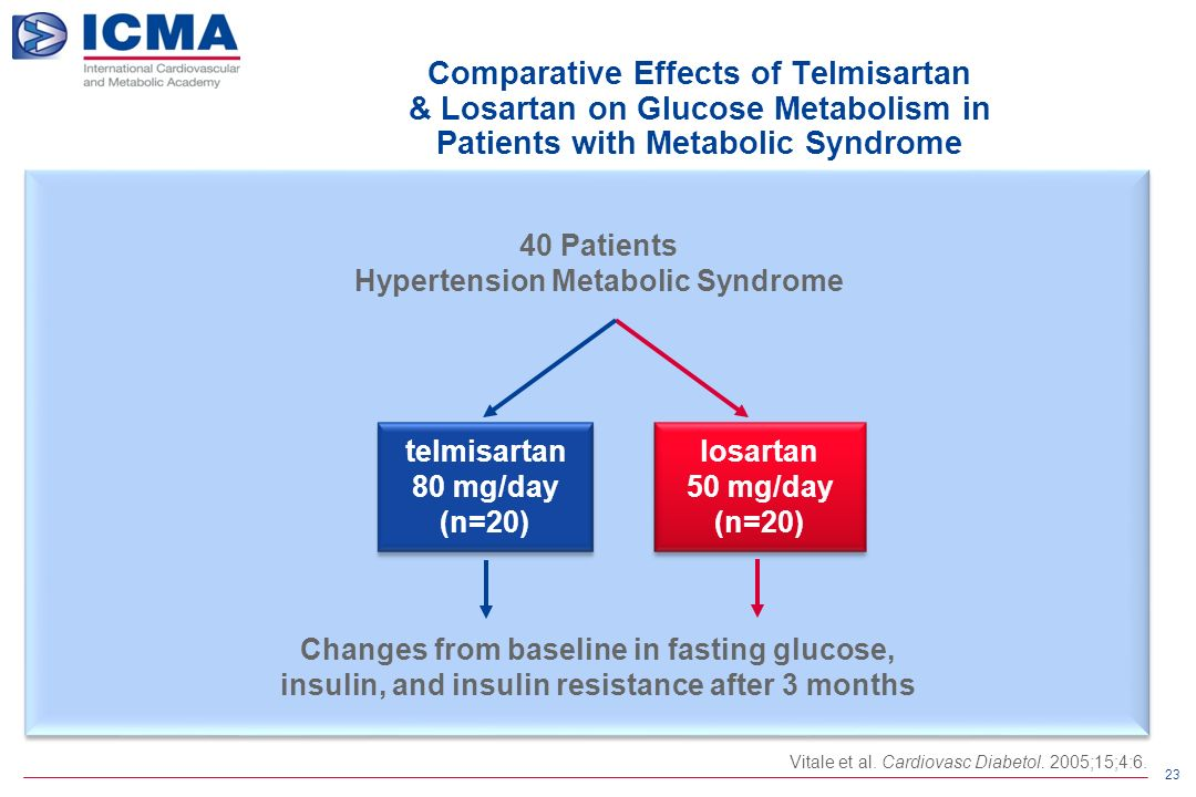 23 40 Patients Hypertension Metabolic Syndrome Changes from baseline in fasting glucose, insulin, and insulin resistance after 3 months losartan 50 mg/day (n=20) telmisartan 80 mg/day (n=20) Comparative Effects of Telmisartan & Losartan on Glucose Metabolism in Patients with Metabolic Syndrome Vitale et al.