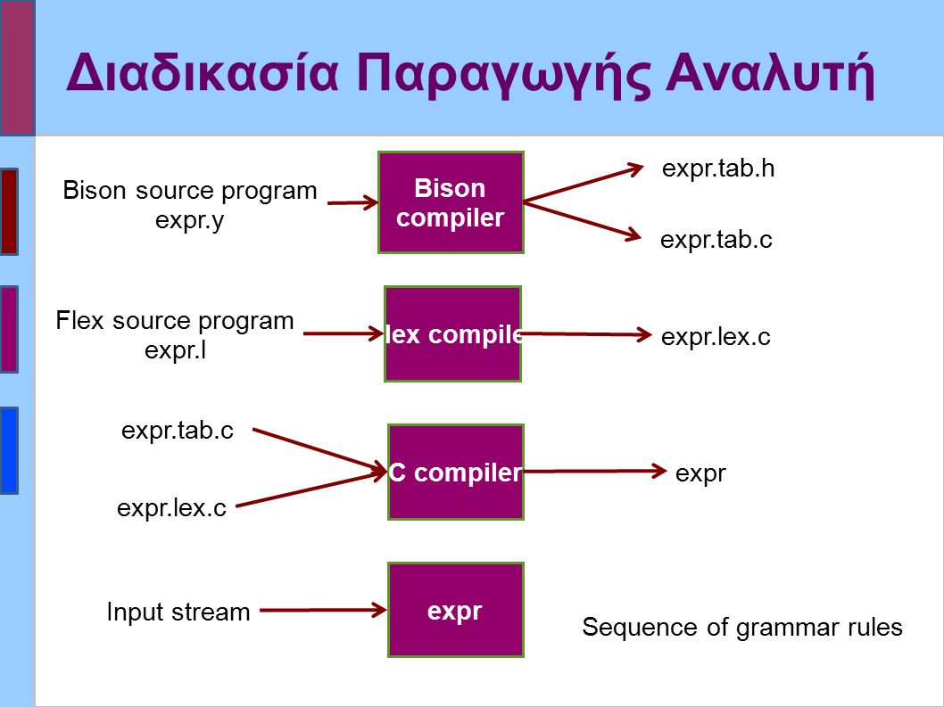 Διαδικασία Παραγωγής Αναλυτή Bison compiler Flex compiler C compiler Flex source program expr.l Bison source program expr.y expr expr.tab.h expr.lex.c expr.tab.c expr expr.tab.c expr.lex.c Input stream Sequence of grammar rules