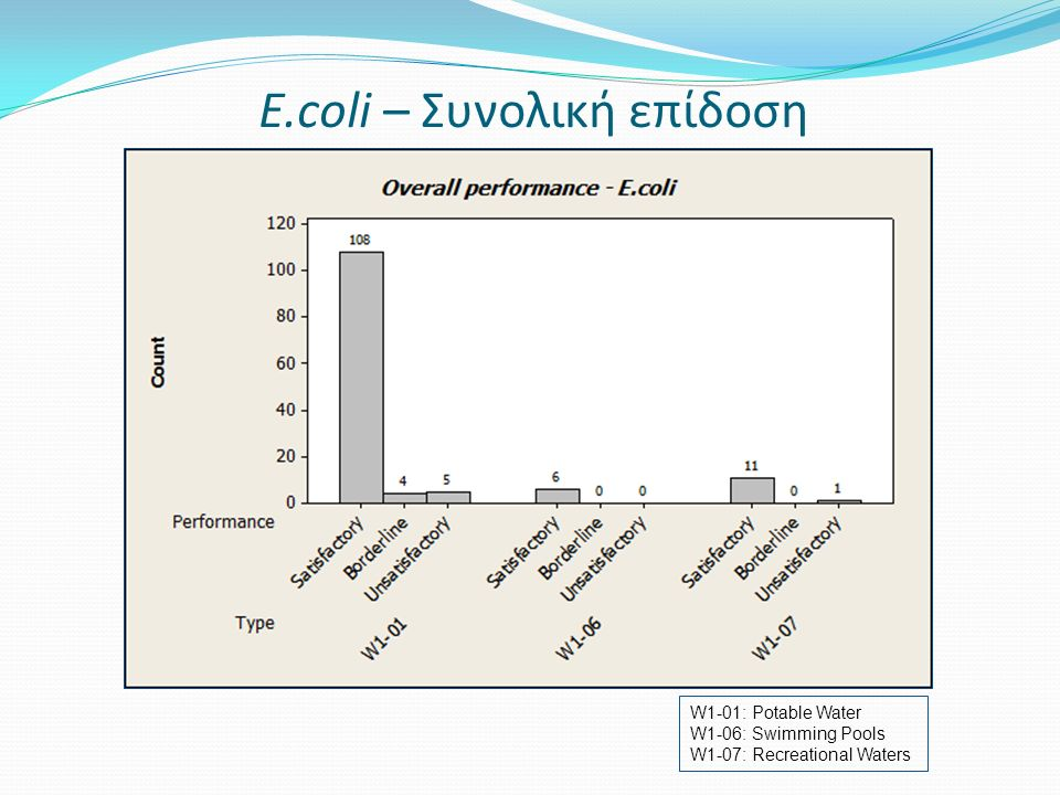 E.coli – Συνολική επίδοση W1-01: Potable Water W1-06: Swimming Pools W1-07: Recreational Waters