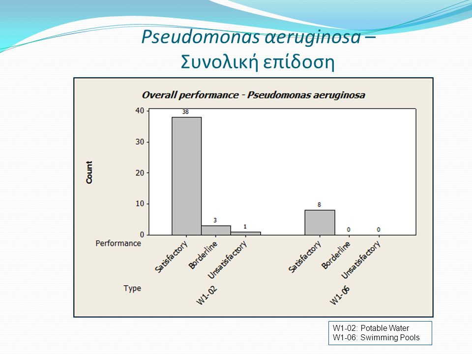 Pseudomonas αeruginosa – Συνολική επίδοση W1-02: Potable Water W1-06: Swimming Pools
