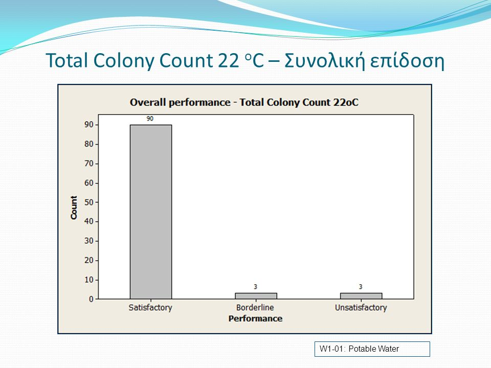 Total Colony Count 22 o C – Συνολική επίδοση W1-01: Potable Water
