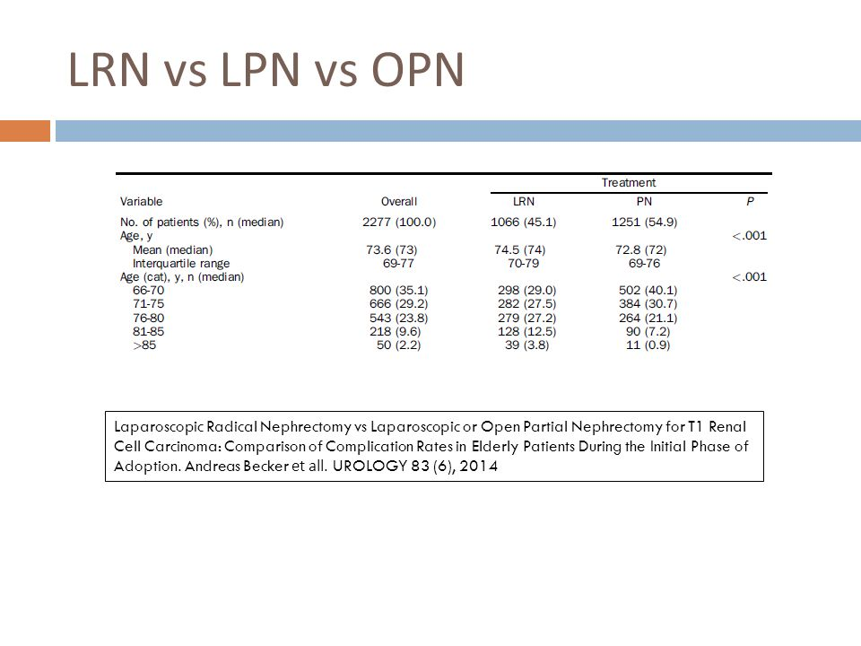 LRN vs LPN vs OPN Laparoscopic Radical Nephrectomy vs Laparoscopic or Open Partial Nephrectomy for T1 Renal Cell Carcinoma: Comparison of Complication Rates in Elderly Patients During the Initial Phase of Adoption.