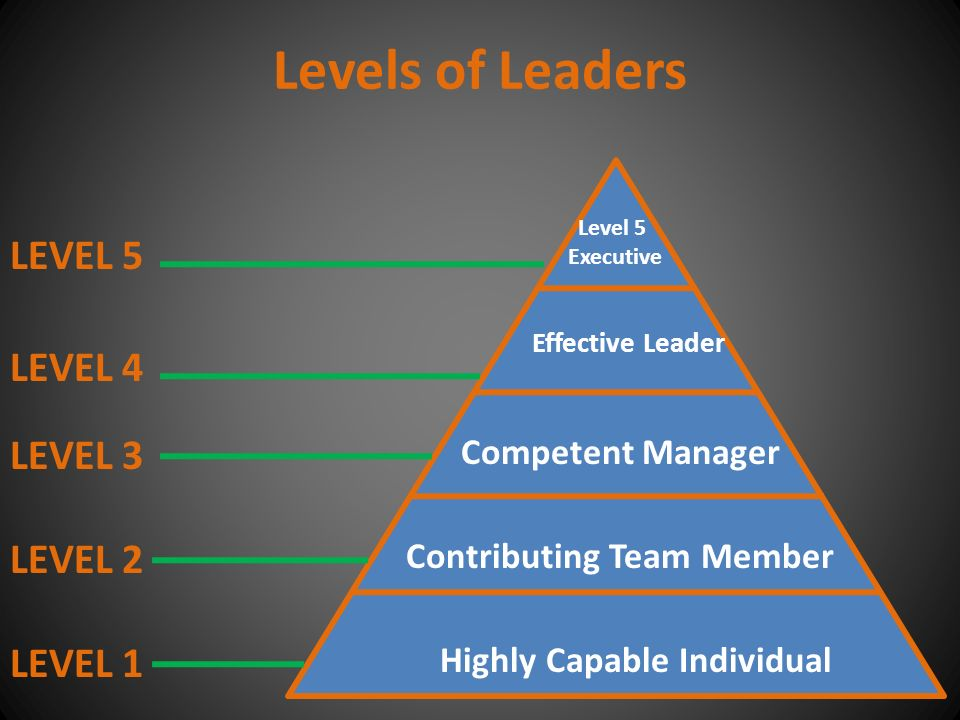 Highly Capable Individual Contributing Team Member Competent Manager Effective Leader Level 5 Executive LEVEL 5 LEVEL 4 LEVEL 3 LEVEL 2 LEVEL 1 Levels of Leaders