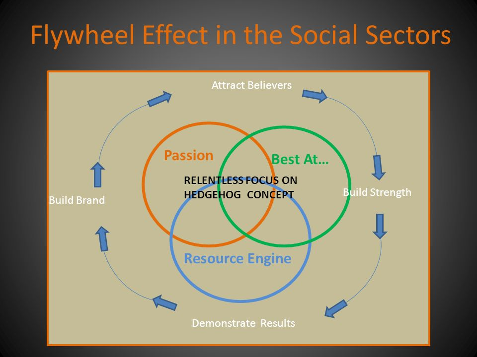 Flywheel Effect in the Social Sectors Resource Engine Best At… Passion Attract Believers Build Brand Demonstrate Results Build Strength RELENTLESS FOCUS ON HEDGEHOG CONCEPT