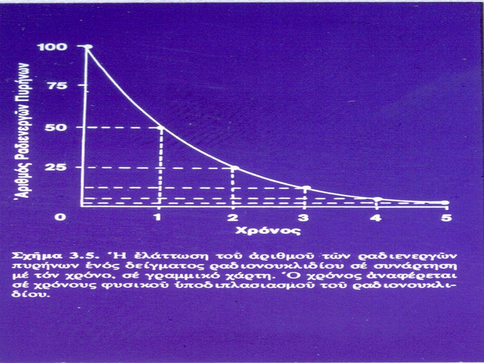 Χρήσεις των ισοτόπων στην ιατρική και Ραδιοχημικές