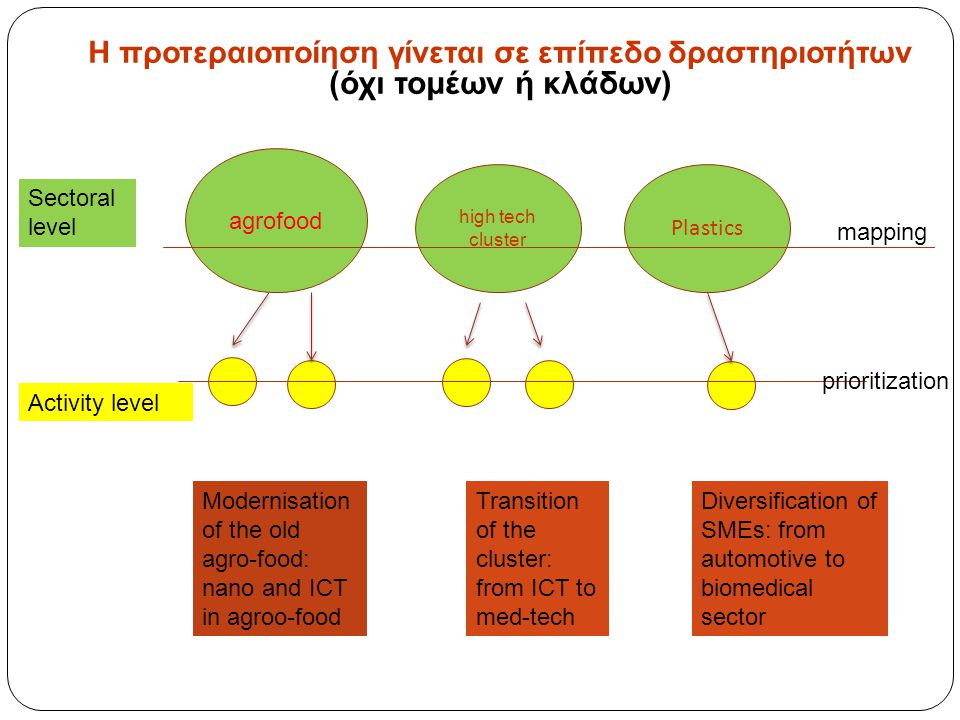 agrofood high tech cluster Plastics Sectoral level Activity level mapping prioritization Modernisation of the old agro-food: nano and ICT in agroo-food Transition of the cluster: from ICT to med-tech Diversification of SMEs: from automotive to biomedical sector Η προτεραιοποίηση γίνεται σε επίπεδο δραστηριοτήτων (όχι τομέων ή κλάδων)