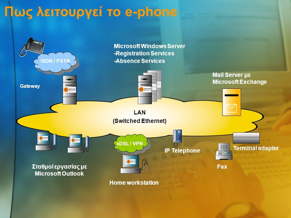 ISDN / PSTN Gateway LAN (Switched Ethernet) Σταθμοί εργασίας με Microsoft Outlook xDSL / VPN Home workstation IP Telephone Fax Terminal adapter Mail Server με Microsoft Exchange Microsoft Windows Server -Registration Services -Absence Services Πως λειτουργεί το e-phone