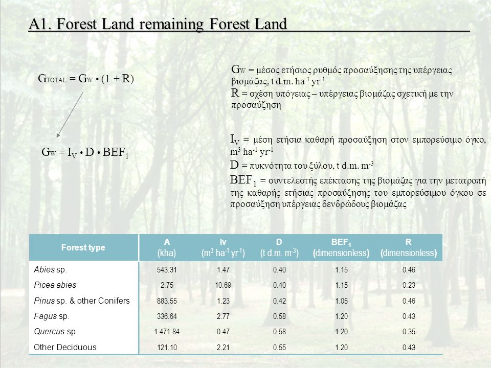 A1. Forest Land remaining Forest Land Forest type A (kha) Iv (m 3 ha -1 yr -1 ) D (t d.m.