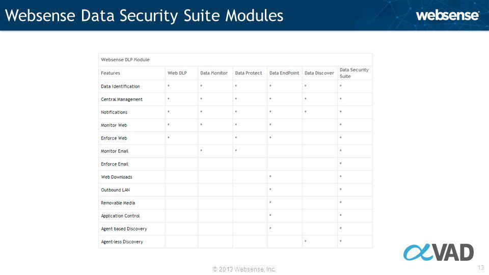 © 2013 Websense, Inc. 13 Websense Data Security Suite Modules