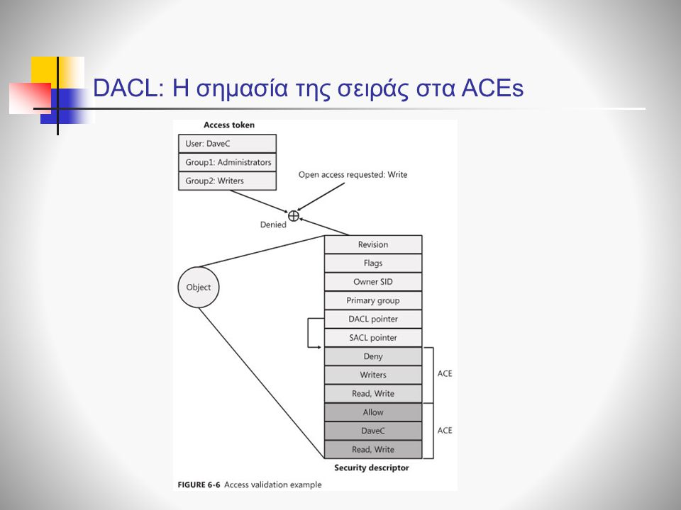 DACL: Η σημασία της σειράς στα ACEs