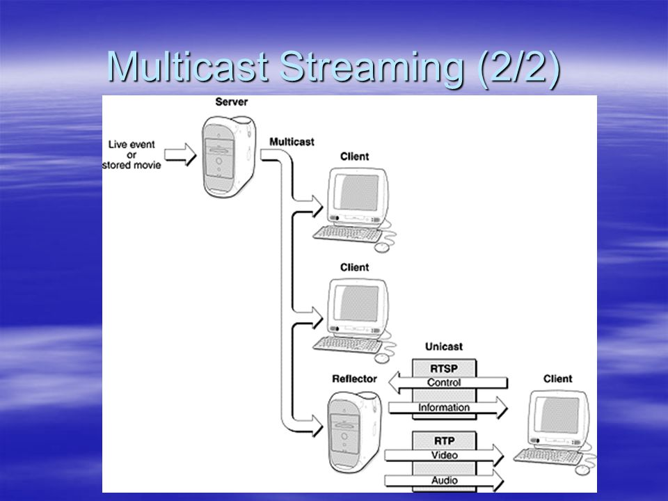 Multicast Streaming (2/2)