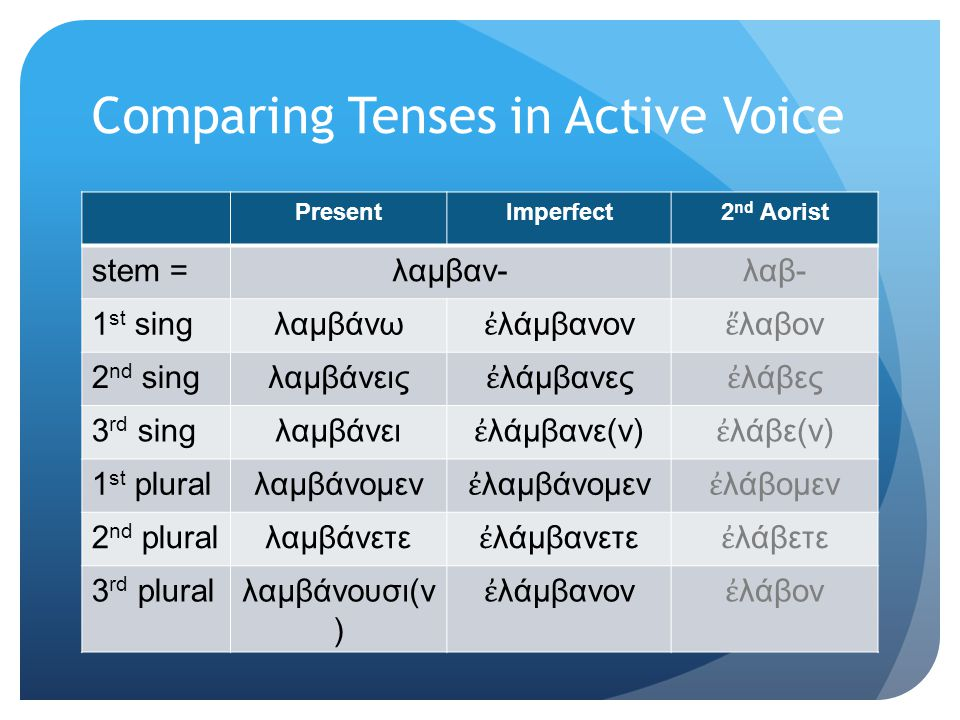Comparing Tenses in Active Voice PresentImperfect2 nd Aorist stem =λαμβαν-λαβ- 1 st singλαμβάνω ἐ λάμβανον ἔ λαβον 2 nd singλαμβάνεις ἐ λάμβανες ἐ λάβες 3 rd singλαμβάνει ἐ λάμβανε(ν) ἐ λάβε(ν) 1 st pluralλαμβάνομεν ἐ λαμβάνομεν ἐ λάβομεν 2 nd pluralλαμβάνετε ἐ λάμβανετε ἐ λάβετε 3 rd pluralλαμβάνουσι(ν ) ἐ λάμβανον ἐ λάβον