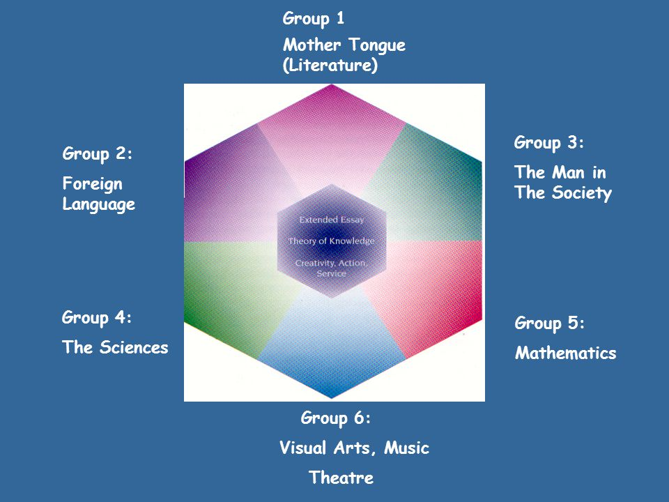Group 1 Mother Tongue (Literature) Group 5: Mathematics Group 4: The Sciences Group 3: The Man in The Society Group 2: Foreign Language Group 6: Visual Arts, Music Theatre