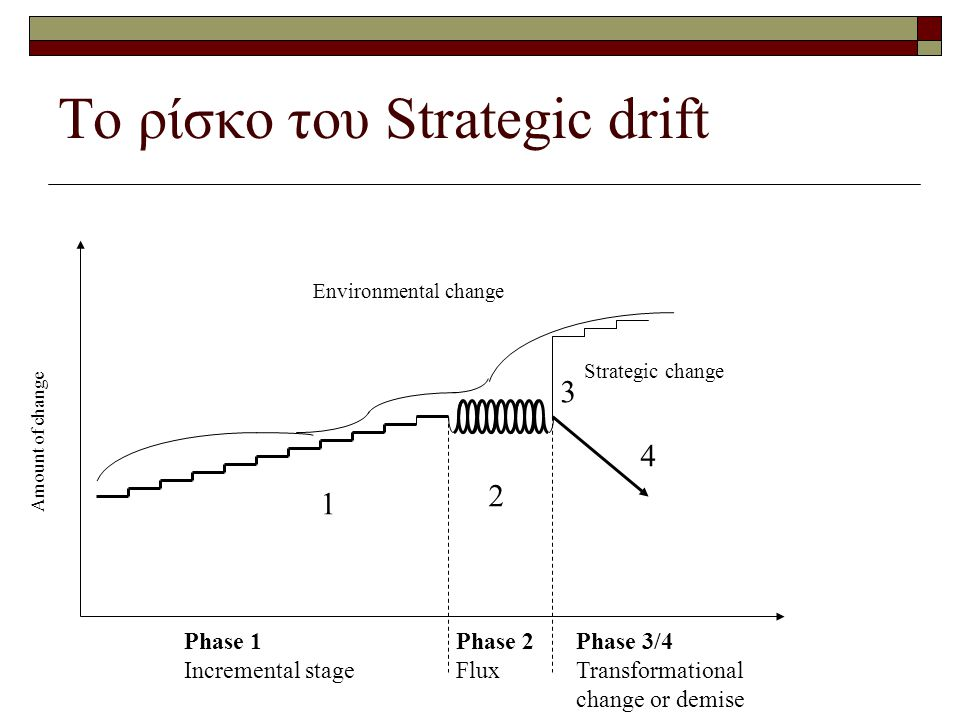 Το ρίσκο του Strategic drift Amount of change Environmental change Strategic change 1 2 3 4 Phase 1 Incremental stage Phase 2 Flux Phase 3/4 Transformational change or demise