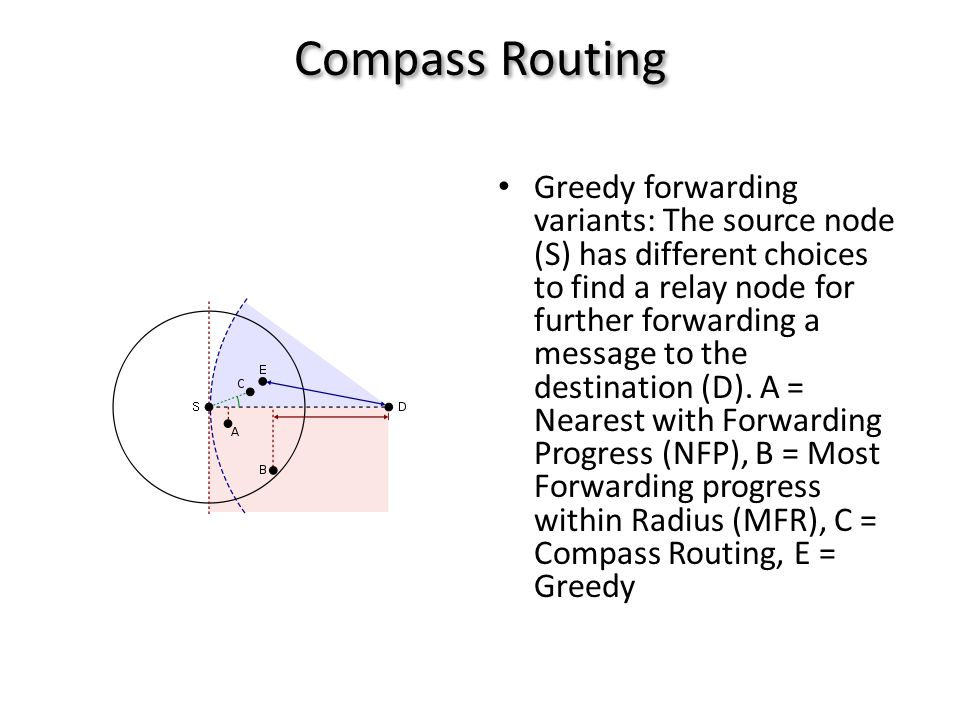 Compass Routing • Greedy forwarding variants: The source node (S) has different choices to find a relay node for further forwarding a message to the destination (D).