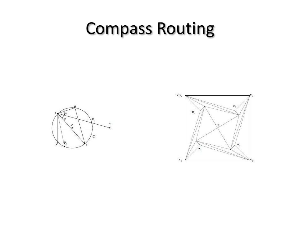 Compass Routing