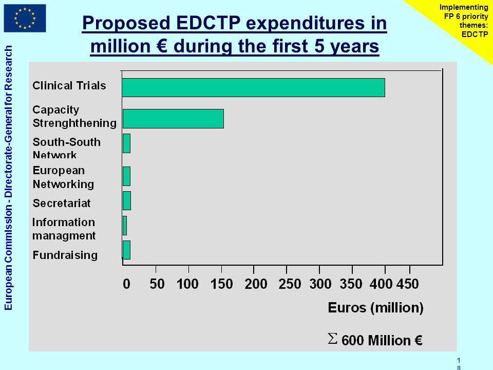 European Commission - Directorate-General for Research 1818 Implementing FP 6 priority themes: EDCTP Proposed EDCTP expenditures in million € during the first 5 years