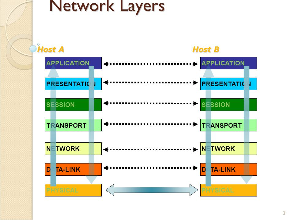 3 Network Layers APPLICATIONPRESENTATIONSESSIONTRANSPORTNETWORKDATA-LINKPHYSICAL Host A APPLICATIONPRESENTATIONSESSIONTRANSPORTNETWORKDATA-LINKPHYSICAL Host B
