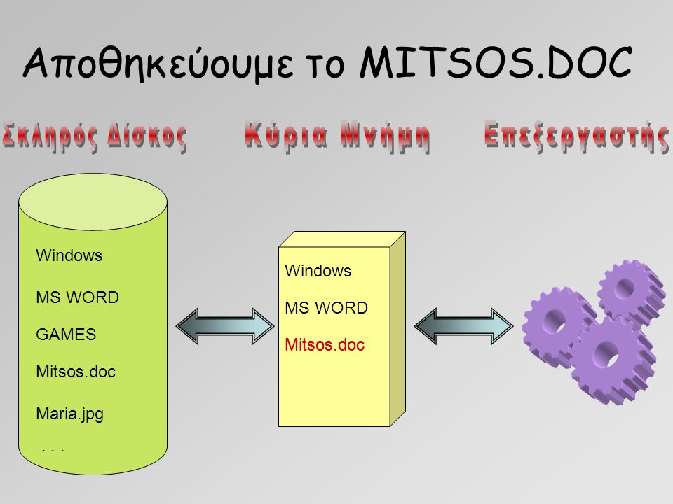 Αποθηκεύουμε το MITSOS.DOC Windows MS WORD GAMES Mitsos.doc Maria.jpg... Windows MS WORD Mitsos.doc