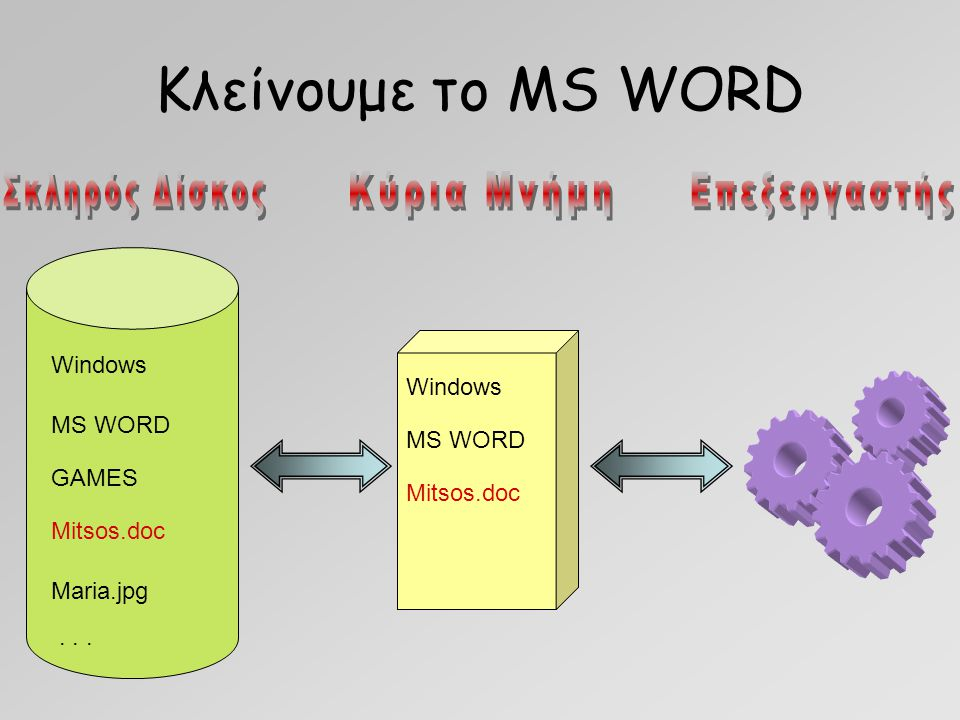 Κλείνουμε το MS WORD Windows MS WORD GAMES Mitsos.doc Maria.jpg... Windows MS WORD Mitsos.doc