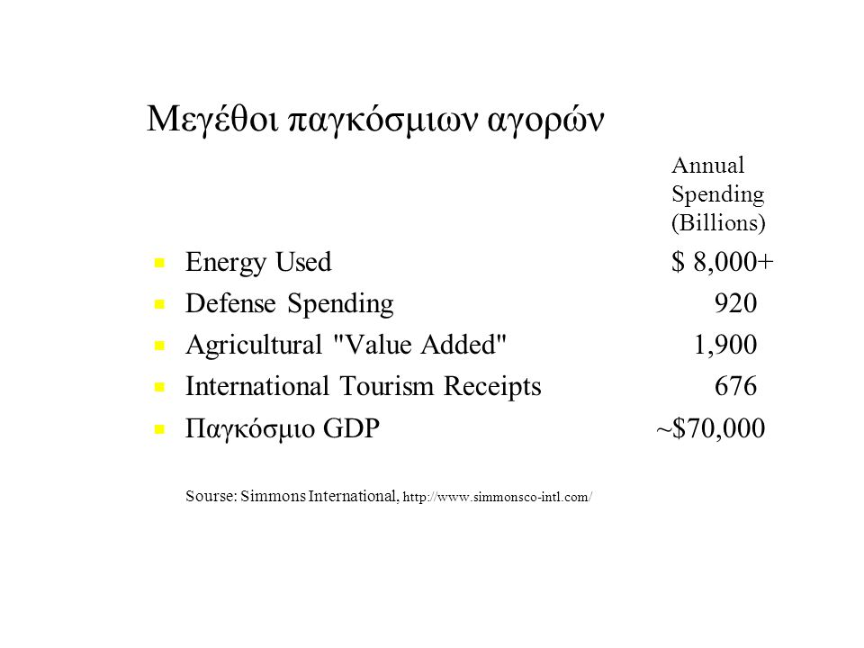 Mεγέθοι παγκόσμιων αγορών Annual Spending (Billions) ■ ■ Energy Used $ 8,000+ ■ ■ Defense Spending 920 ■ ■ Agricultural Value Added 1,900 ■ ■ International Tourism Receipts 676 ■ ■ Παγκόσμιο GDP ~$70,000 Sourse: Simmons International, http://www.simmonsco-intl.com/