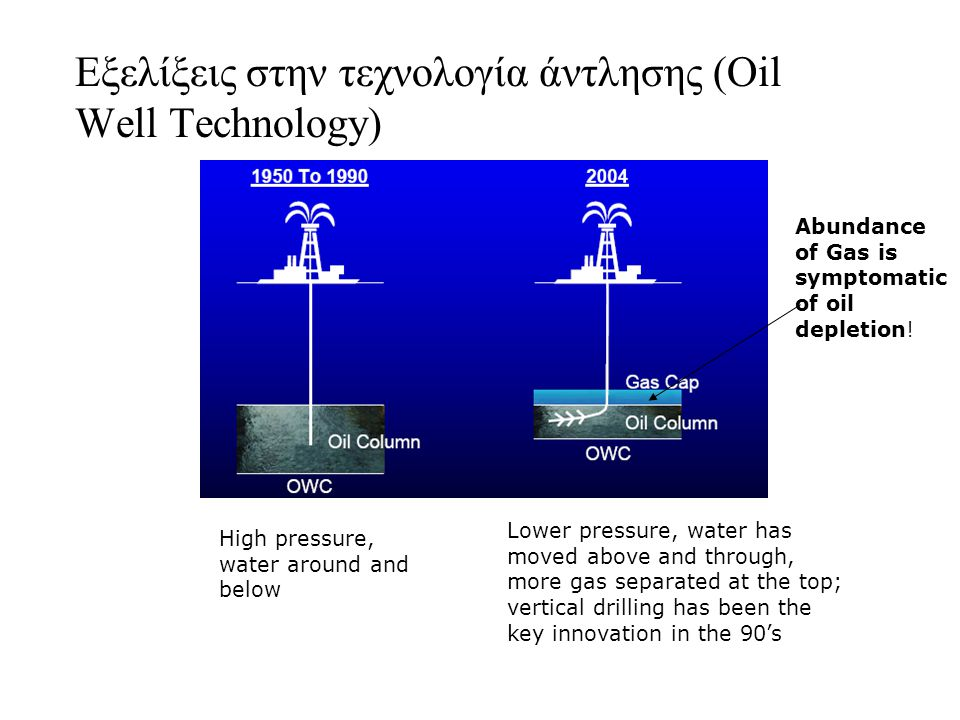Εξελίξεις στην τεχνολογία άντλησης (Oil Well Technology) High pressure, water around and below Lower pressure, water has moved above and through, more gas separated at the top; vertical drilling has been the key innovation in the 90's Abundance of Gas is symptomatic of oil depletion!