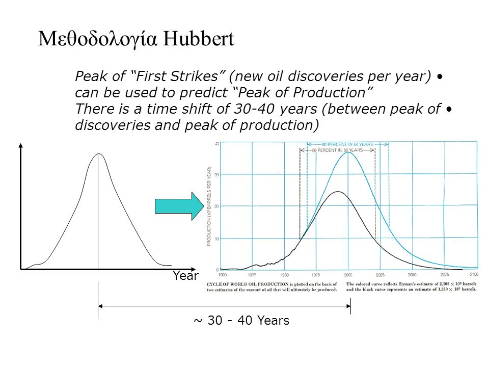 Μεθοδολογία Hubbert Peak of First Strikes (new oil discoveries per year) can be used to predict Peak of Production There is a time shift of 30-40 years (between peak of discoveries and peak of production) First Strikes Year ~ 30 - 40 Years