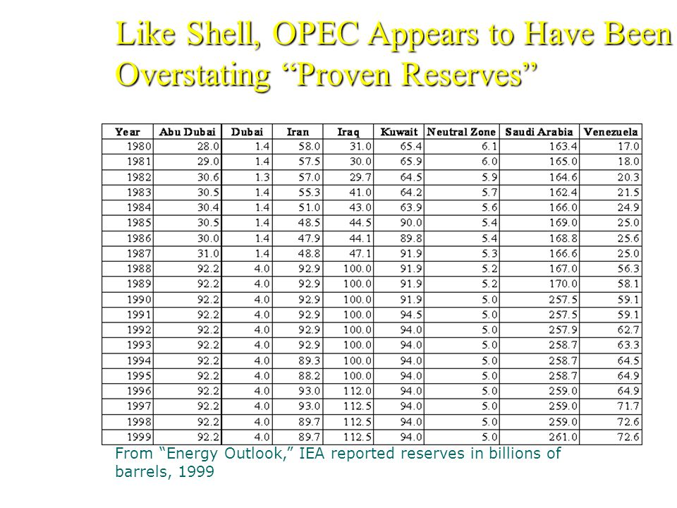 Like Shell, OPEC Appears to Have Been Overstating Proven Reserves From Energy Outlook, IEA reported reserves in billions of barrels, 1999