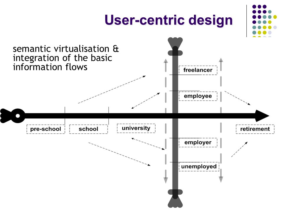 User-centric design semantic virtualisation & integration of the basic information flows
