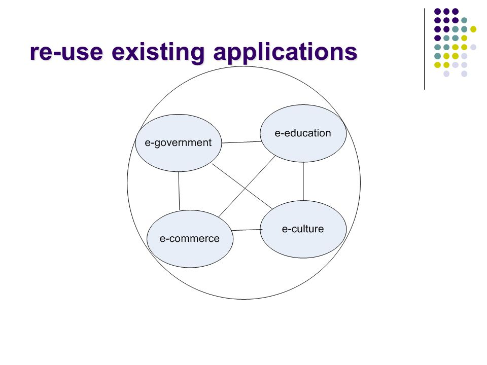 re-use existing applications