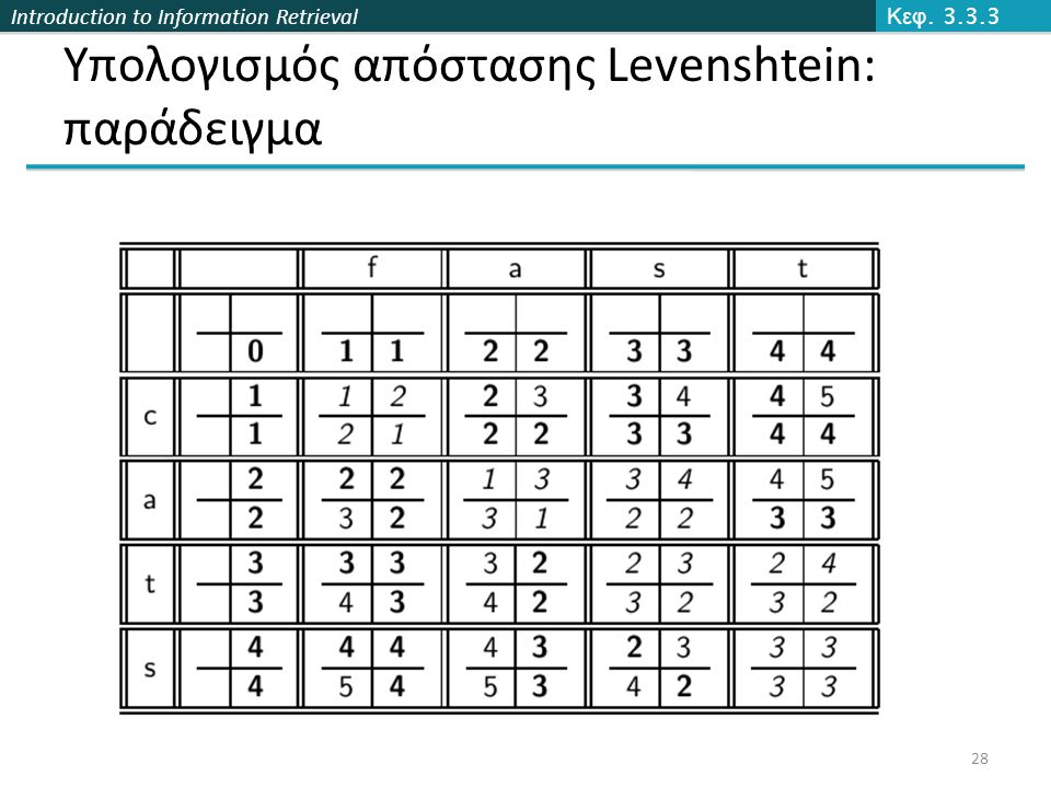 Introduction to Information Retrieval Υπολογισμός απόστασης Levenshtein: παράδειγμα Κεφ. 3.3.3 28