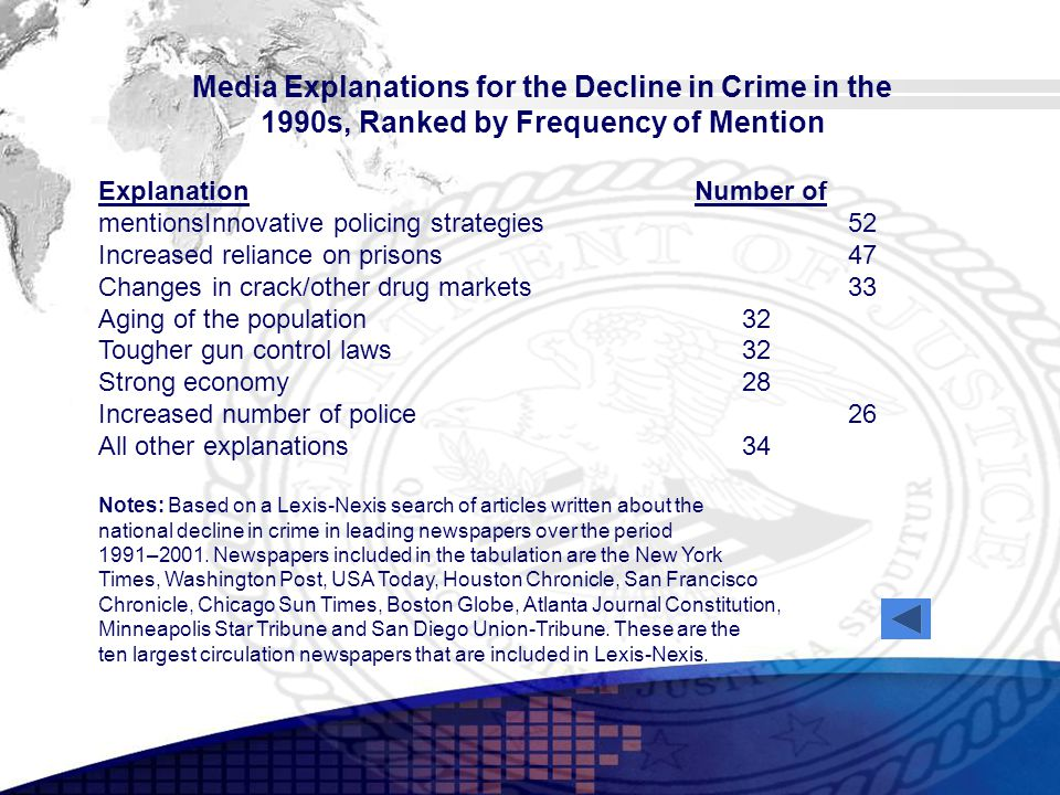 Media Explanations for the Decline in Crime in the 1990s, Ranked by Frequency of Mention Explanation Number of mentionsInnovative policing strategies 52 Increased reliance on prisons 47 Changes in crack/other drug markets 33 Aging of the population 32 Tougher gun control laws 32 Strong economy 28 Increased number of police 26 All other explanations 34 Notes: Based on a Lexis-Nexis search of articles written about the national decline in crime in leading newspapers over the period 1991–2001.