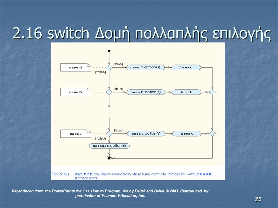 25 2.16 switch Δομή πολλαπλής επιλογής Reproduced from the PowerPoints for C++ How to Program, 4/e by Deitel and Deitel © 2003.