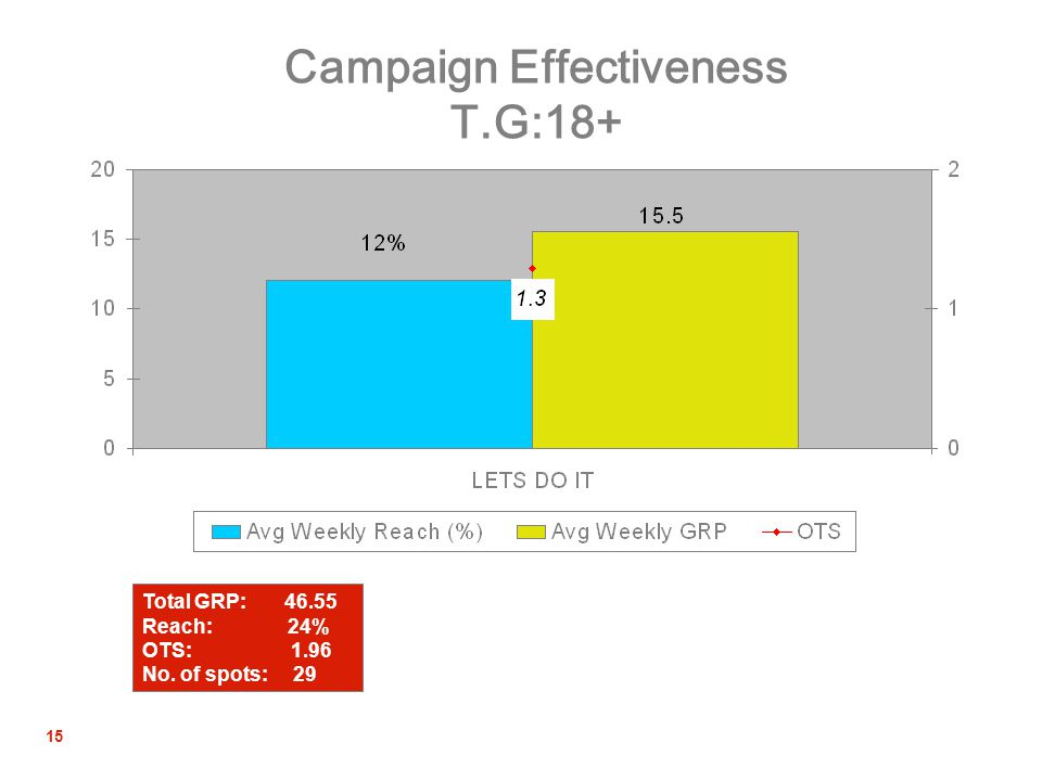 15 Campaign Effectiveness T.G:18+ Total GRP: 46.55 Reach: 24% OTS: 1.96 No. of spots: 29